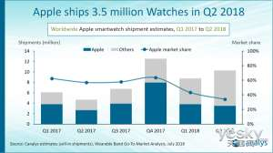 Apple Apple Watch Q2 sales in the quarter: market share over one-third